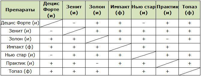 Таблица совместимости фунгицидов и инсектицидов при комплексной обработке хвойных