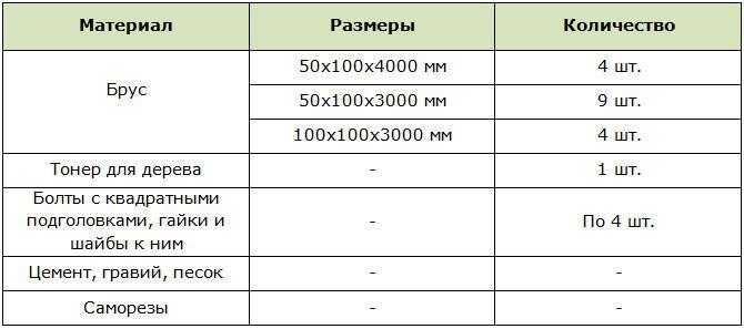 Материалы, размеры и их количество для строительства простой перголы