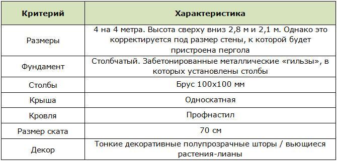 Материалы и характеристики для перголы пристроенной к дому
