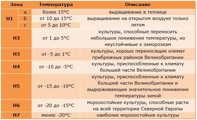 tablica-zimostojkosti-anglii.jpg