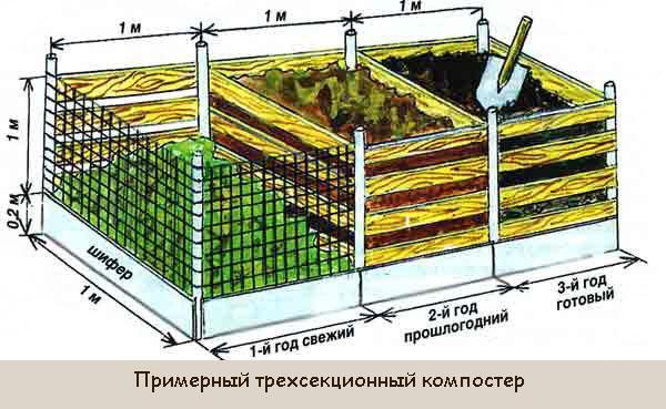 Размер компостного ящика