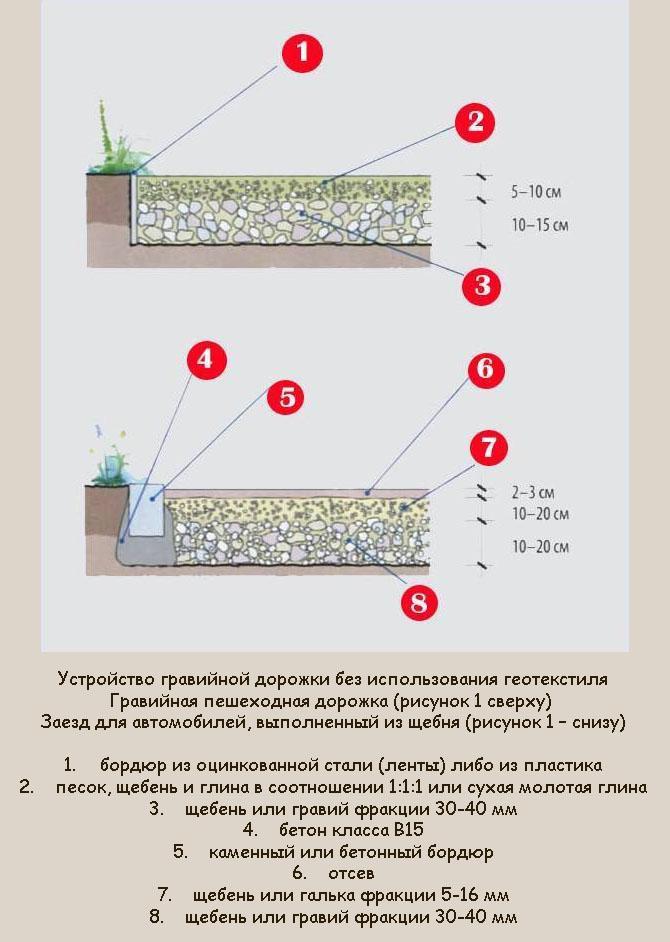 Как сделать гравийную дорожку своими руками